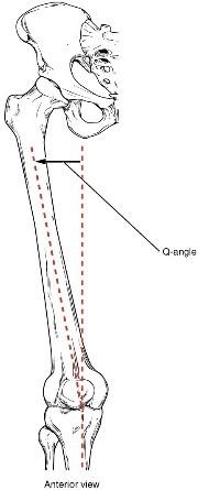 The Q Angle
